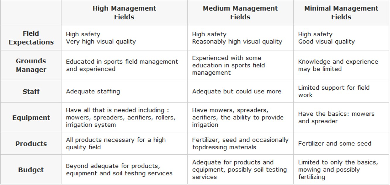 Field Management Type Chart
