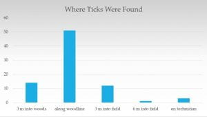 chart showing that 14 ticks were found within the woods, 51 along the wood edge, 12 3 meters into the field,1 found 6 m into the field, and 3 on the technician.