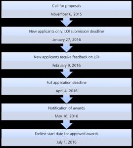 ECG-2016-timeline