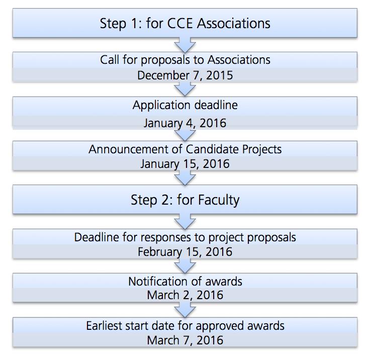 ec-cce-2016-timeline
