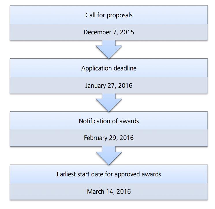 egsg-2016-timeline