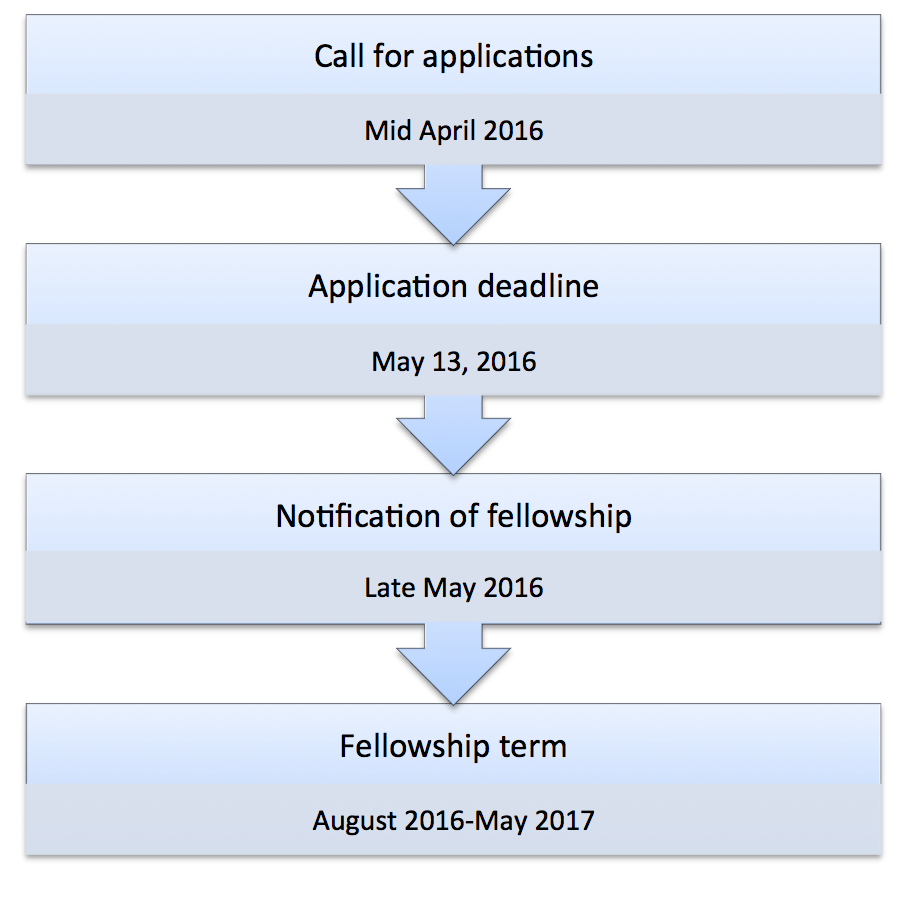faculty-fellows-2016-timeline