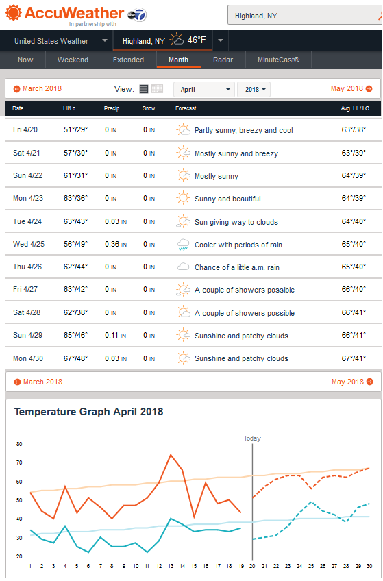 RainWise Weather Stations Need to Work Accurately for Models to