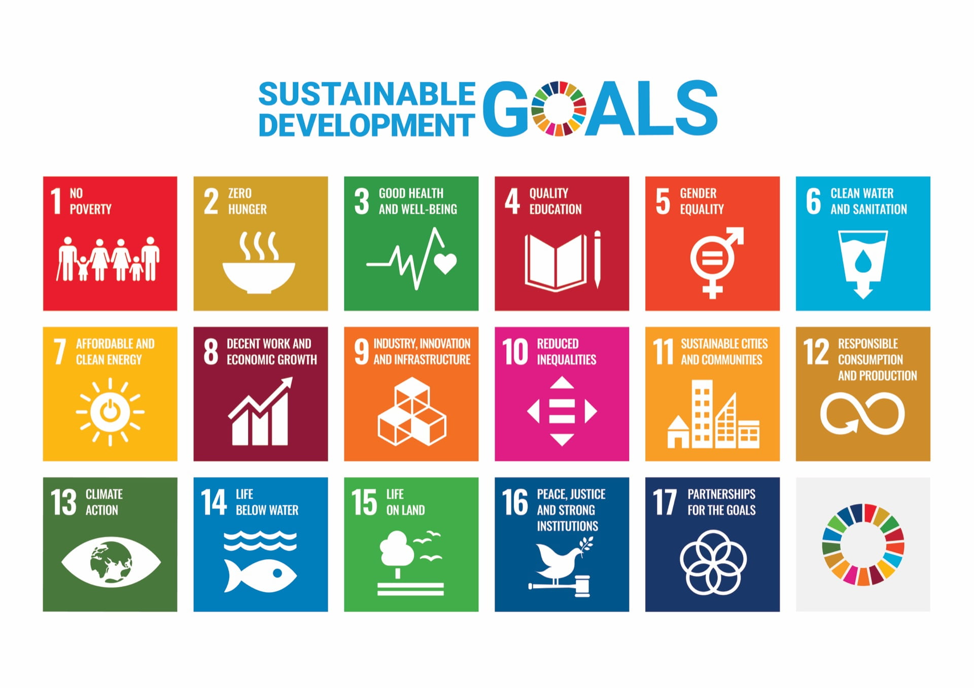 1. no poverty 2. zero hunger 3. good health and well-being 4. quality education 5. gender equality 6. clean water and sanitation 7. affordable and clean energy 8. decent work and economic growth 9. industry innovation and infrastructure 10. reduced inequalities 11. sustainable cities and communities 12. responsible consumption and production 13. climate action 14. life below water 15. life on land 16. peace and justice strong institutions 17. partnerships for the goals