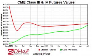 CME Class III Graph