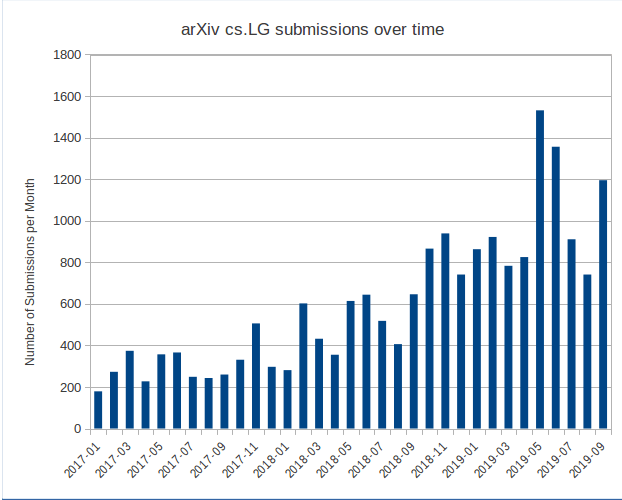monthly count of cs.LG submissions to arXiv 2017 to 2019