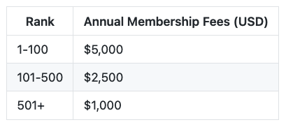 If an institution ranks in the top 100 submitting institutions, their fee is $5000. Institutions ranked between 101 and 500 are charged $2500. Institutions ranked above 500 are charged $1000.
