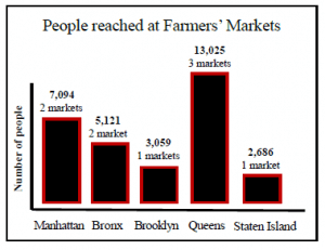 Bar graph showing the number of people reached at farmer's markets in five of the different boroughs of New York City, with Queens being the most and Staten Island being the least.