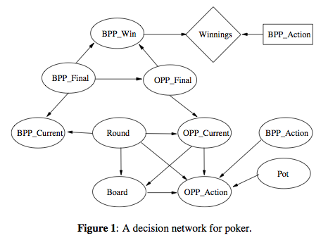 3 card poker game theory