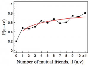 Success rate vs. Number of mutual friends