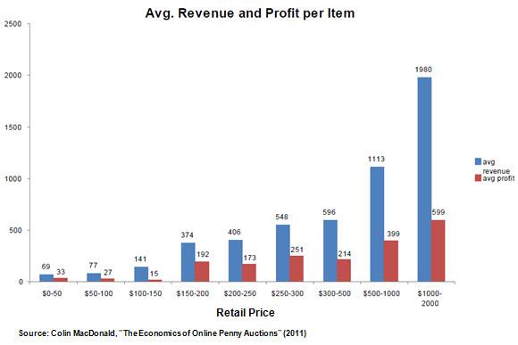 swoopo-revenue-and-profit-per-item1