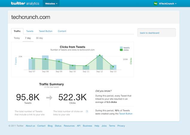 Screenshot of Twitter Web Anaytics