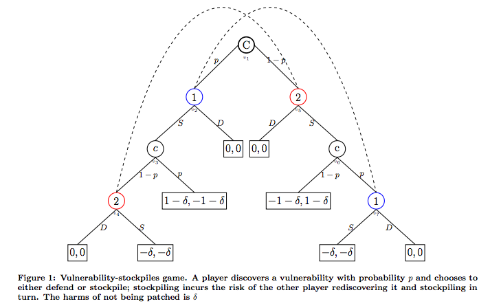 Closer Look Into Cybersecurity Via Game Theory Networks Course