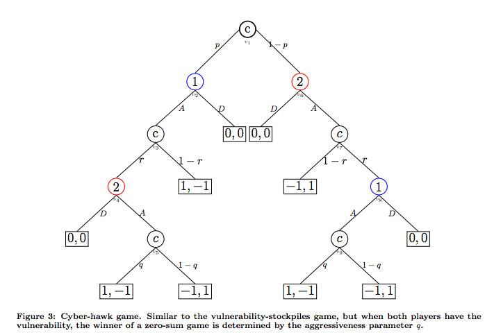 Tree Diagram of the Cyber Hawk Game
