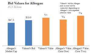 Valeant Allergan