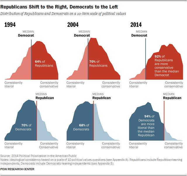 The Prisoners Dilemma Of Modern American Politics