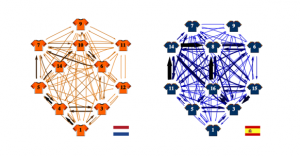 Soccer as a Network : Networks Course blog for INFO 2040/CS