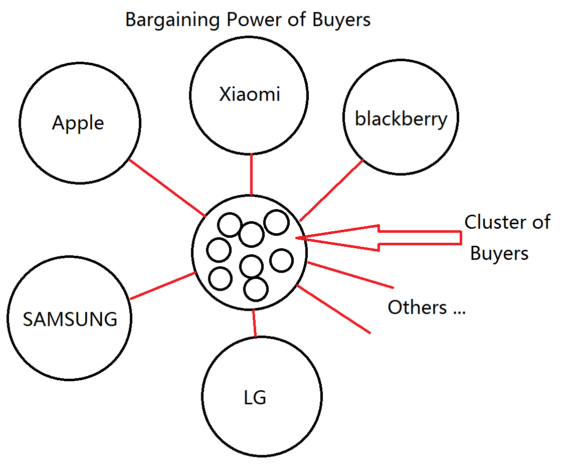 blackberry and porter u2019s five forces analysis   networks