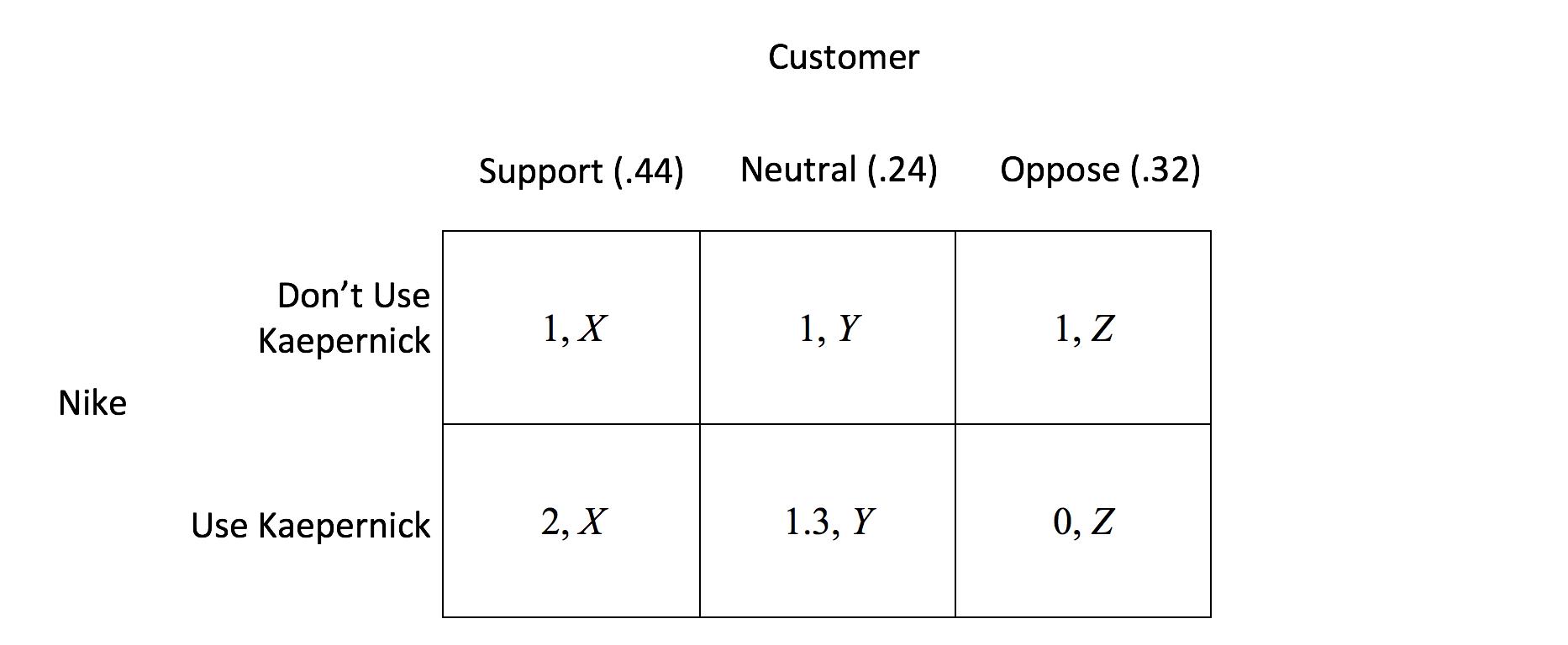 nike marketing research