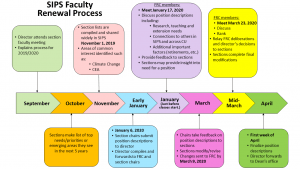 flow chart of faculty renewal process