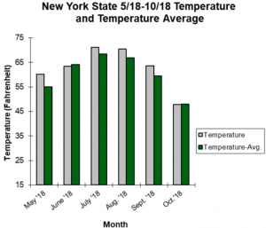 graph showing average temperatures in NYS from may to november 2018