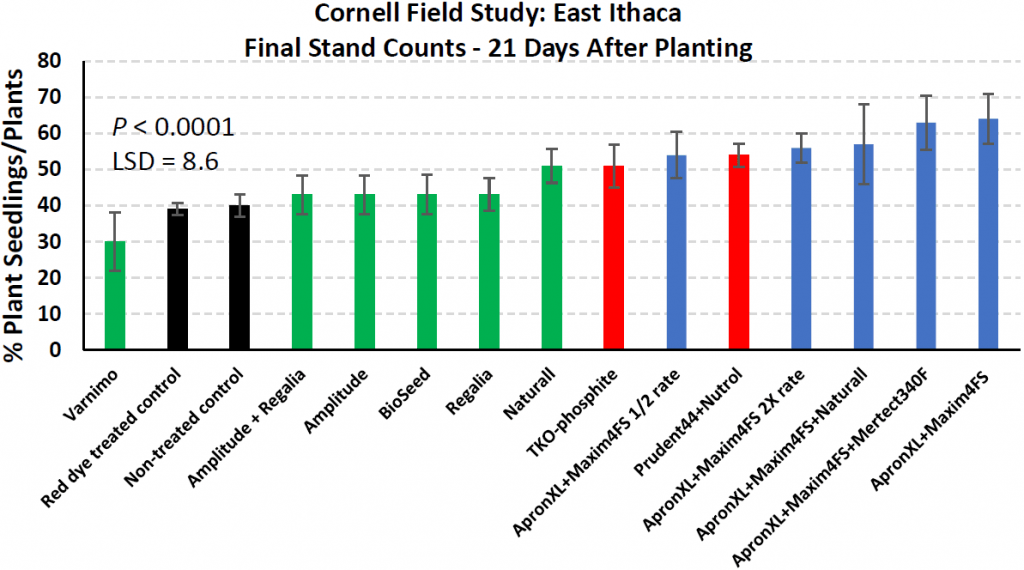 Final stand counts East Ithaca. Black bars represent non-treated controls, green bars are biological treatments, red bars are biochemical (phosphite treatments) and blue bars designate chemical seed treatments. Error bars = standard deviation.