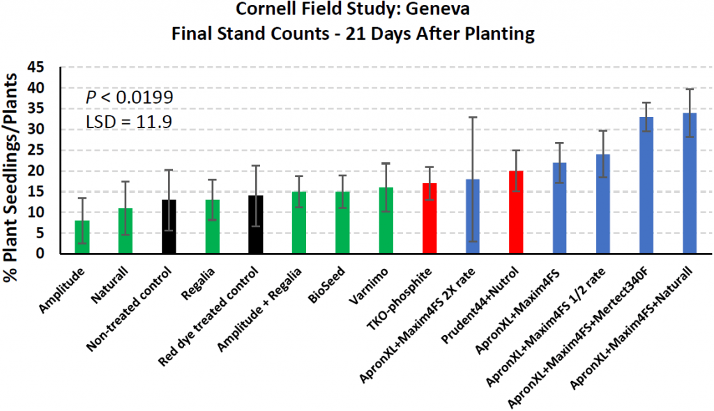 Total stand counts Geneva. Same color code bars as above and error bars.