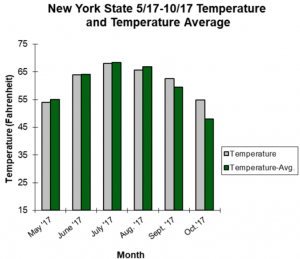 graph showing average temperatures in NYS from may to november 2017