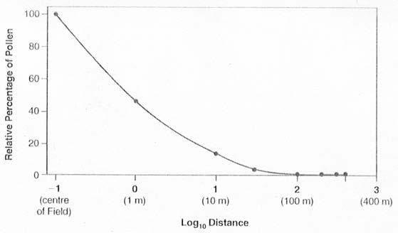 Graph showing that movement of pollen decreases over longer distances