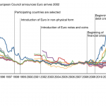 The Euro and Sovereign Debt