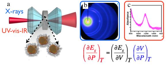 nanocrystals under pressure: the pressure-dependent energy gap of colloidal nanocrystals