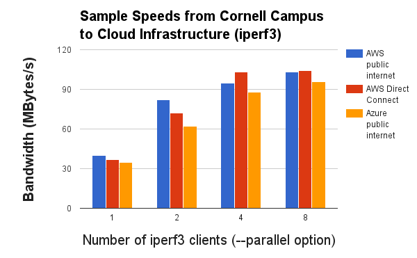 Benchmarking Network Speeds for Traffic between Cornell and