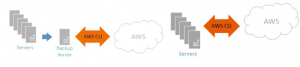 AWS CLI Over Direct Connect