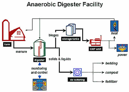 Anaerobic Digesters Up And Coming For Small Farms