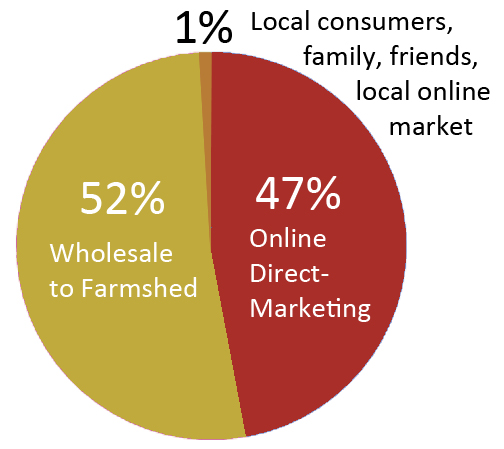 Salvere Farm's current marketing mix.