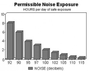 This chart, from the Oklahoma Extension Service, NASDonline.org (National Ag Safety Database) shows the hours of safe exposure compared to various decibels of noise.