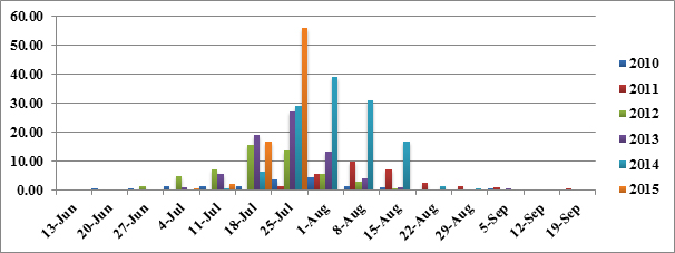 graph WBCW
