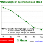 Graph of Alfalfa Height at Optimum Mixed Stand NDF