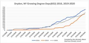 NY Growing Degree Days (B32) 2019 v 2020