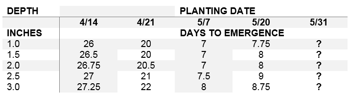 Table 1. Days to emergence, averaged across two corn hybrids, planted on five dates and at five depths at the Aurora Research Farm in Cayuga Co. in 2014.