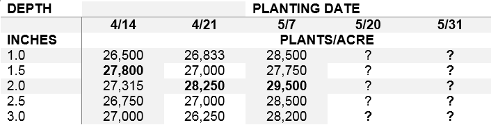 Table 2. Early plant populations, averaged across two corn hybrids, planted on five dates and at five depths at a seeding rate of ~32,000 plants/acre the Aurora Research Farm in Cayuga Co. in 2014.