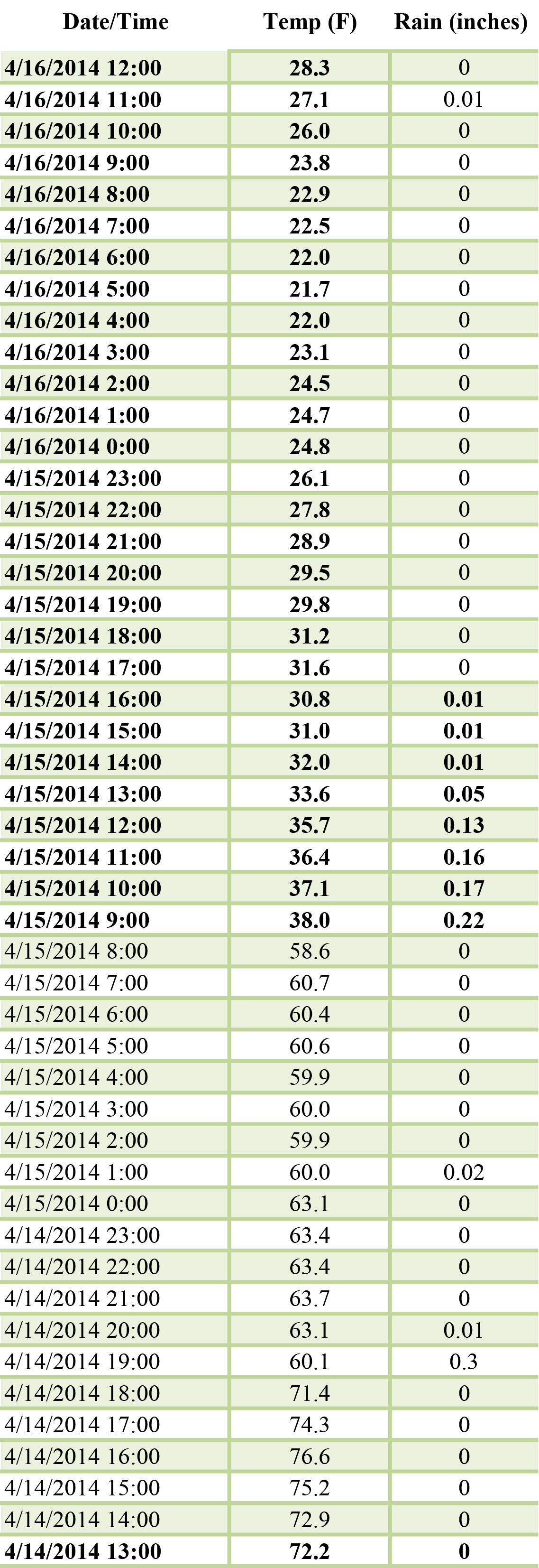 Table 3. Hourly temperature and hourly precipitation during the 48 hours after planting two corn hybrids at five planting depths on April 14 at the Aurora Research Farm (read the table from the bottom to the top to track temperature and precipitation during the first 48 hours after planting).