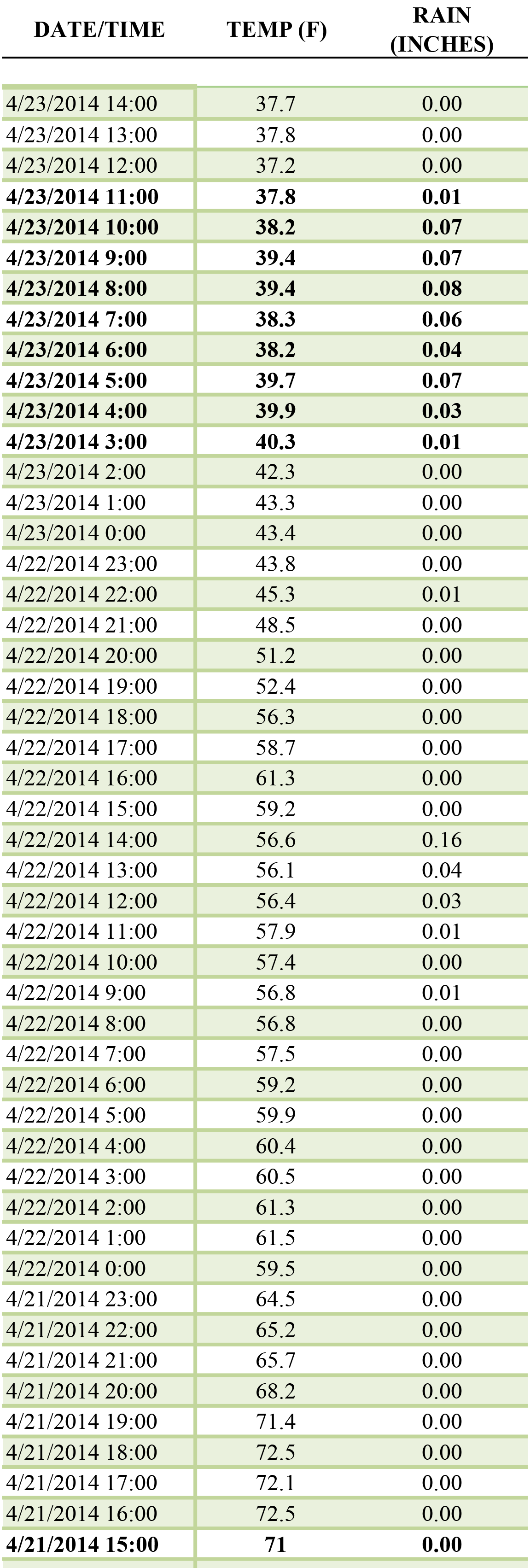 Table 4. Hourly temperature and hourly precipitation during the 48 hours after planting two corn hybrids at five planting depths on April 21 at the Aurora Research Farm (read the table from the bottom to the top to track temperature and precipitation during the first 48 hours after planting).