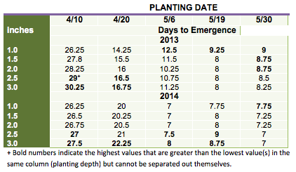 Table 1. Days to emergence, averaged across two corn hybrids, planted on five dates and at five depths at the Aurora Research Farm in Cayuga Co. in 2013 and 2014.