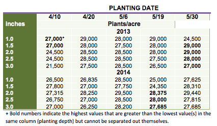 Table 2. Corn plant populations at the 4th leaf stage (V4), averaged across two corn hybrids, planted on five dates at five depths at a seeding rate of 31,800 kernels/acre at the Aurora Research Farm in Cayuga Co. in 2013 and 2014.
