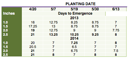 Table 1. Days to emergence, averaged across two soybean varieties, planted on five dates and at four depths at the Aurora Research Farm in Cayuga Co. in 2013 and 2014.