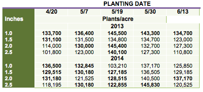 Table 2. Early plant populations, averaged across two soybean varieties, planted on five dates at four depths and at a seeding rate of ~165,000 seeds/acre at the Aurora Research Farm in Cayuga Co. in 2013 and 2014.