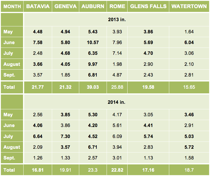 Table 1. Monthly and total precipitation during the 2013 and 2014 corn and soybean growing seasons. Bolded numbers indicate above-average precipitation compared with the 30 year mean (excluding Rome, which only has 9 years of data).