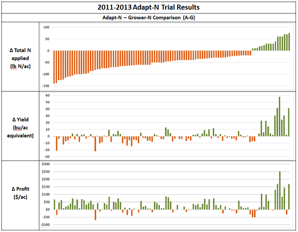 Figure 3. Results from each trial (n = 104) are vertically aligned. Bars show difference between Adapt-N and Grower treatments (A-G) such that negative numbers (orange) show decrease due to Adapt-N, and positive numbers (green) show increase due to Adapt-N.