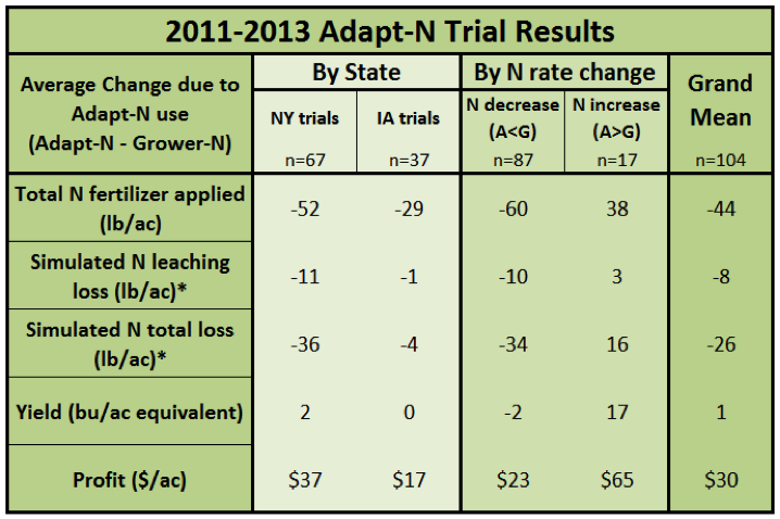 Table 1. Agronomic, economic and environmental assessment of model performance in 2012. Values are average differences resulting from Adapt-N use (Adapt-N minus Grower-N treatment) such that a negative number shows a decrease due to Adapt-N, a positive number shows an increase due to Adapt-N.